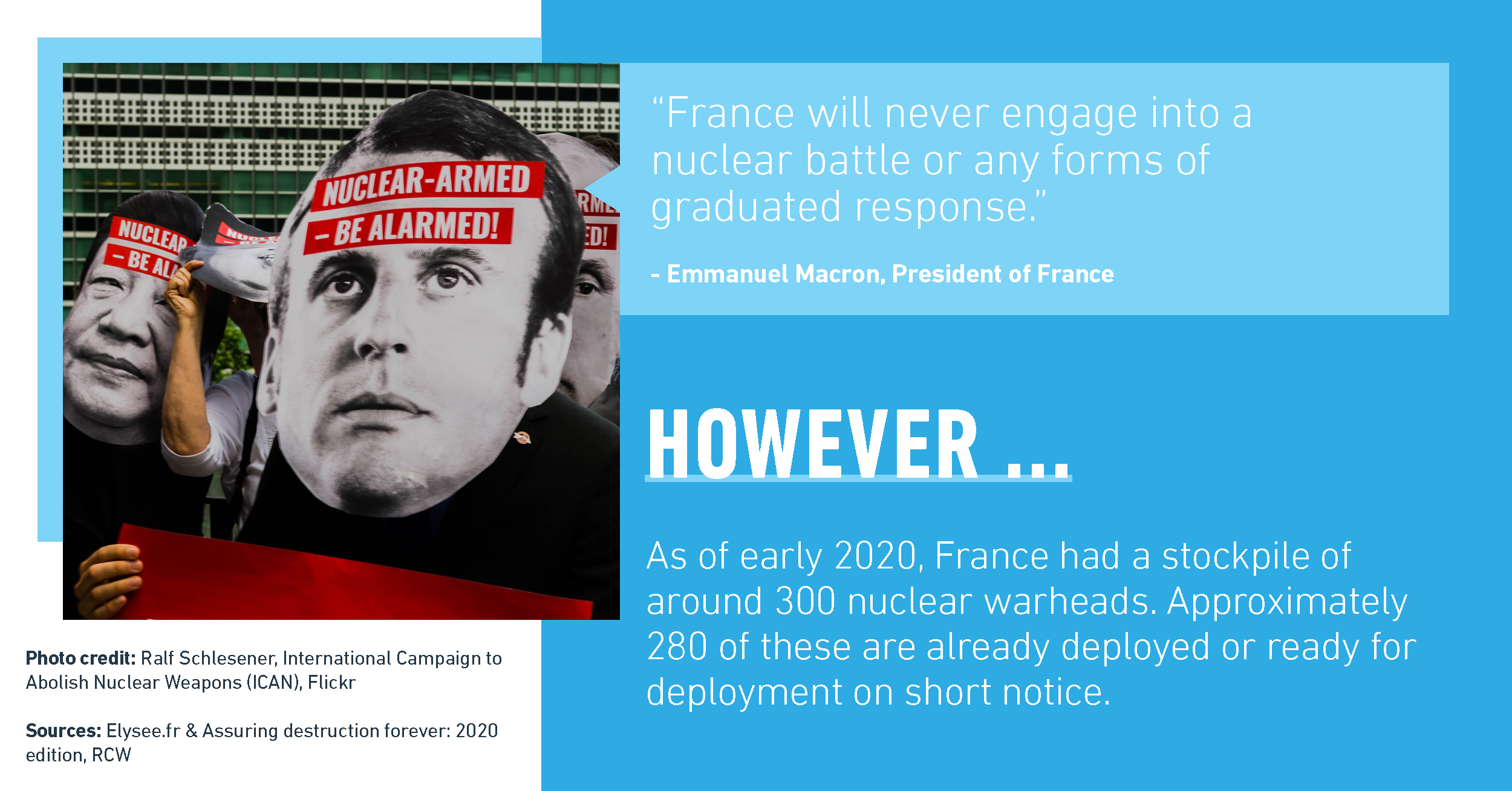 """Illustration sample from campaign: """"France will never engage into a nuclear battle or any forms of graduated response."""" says Emmanuel Macron, President of France. Poster then states: However ... As of early 2020, france had a stockpile of around 300 nuclear warheads. Approximately 280 of these are already deployed or ready for deployment on short notice."""